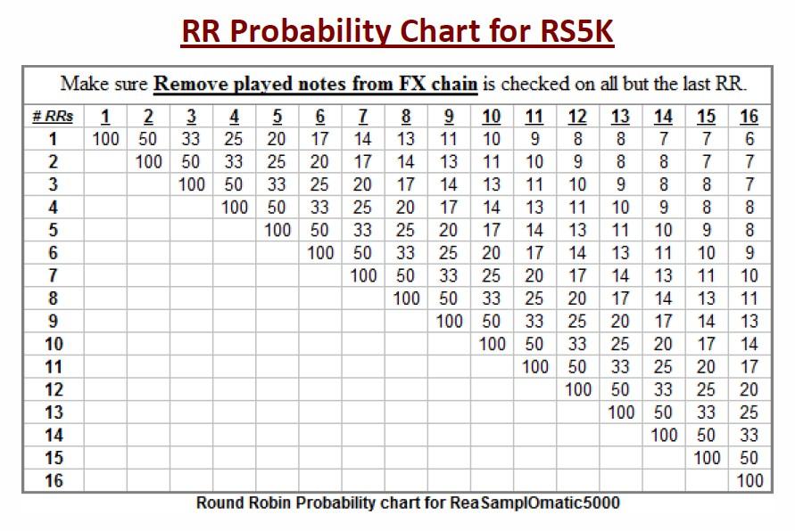 ラウンドロビンの数とProbabilityの設定値の関係。(『RS5K Manual #2.pdf』より転載)