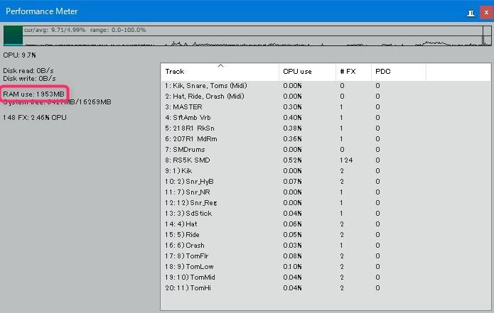 メモリ2GBのPCにSMDrums (1400) FX.RPP 版を読み込んだときのパフォーマンスメーター表示