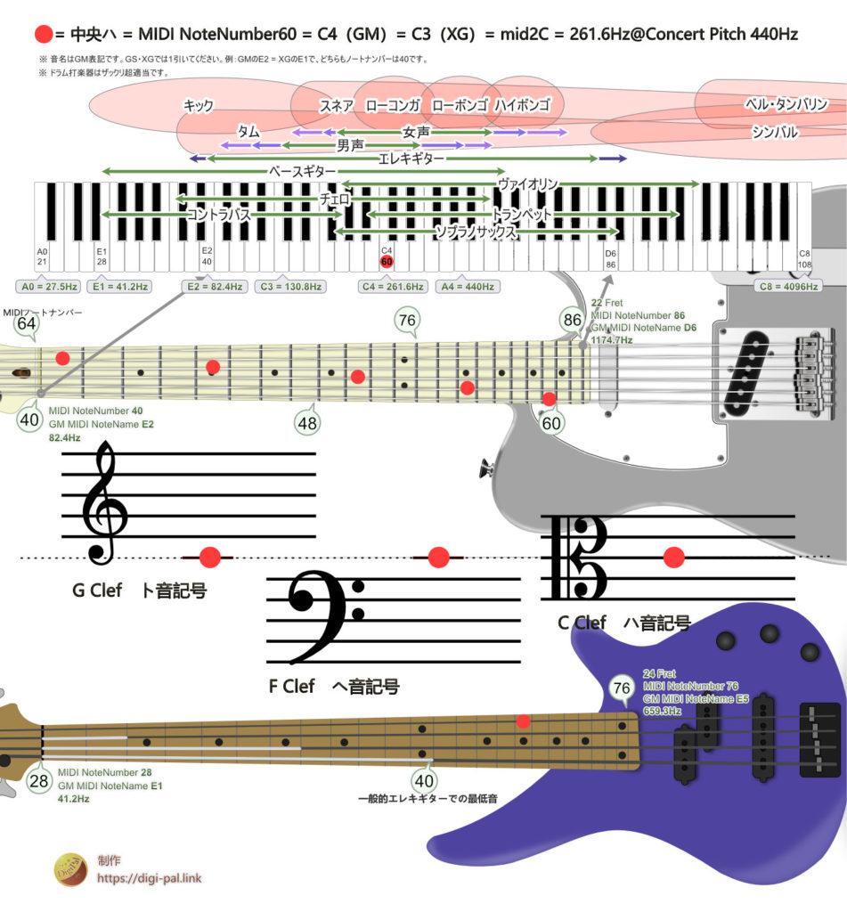 A=440Hzの平均律での261.6hzは以下と同じものを指します。MIDIノートナンバー60、ピアノの中央のド、GM規格での音名C4、SG/XG規格での音名C3、声楽系(?)の呼称mid2C。